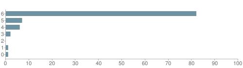 Chart?cht=bhs&chs=500x140&chbh=10&chco=6f92a3&chxt=x,y&chd=t:82,7,6,2,0,1,1&chm=t+82%,333333,0,0,10|t+7%,333333,0,1,10|t+6%,333333,0,2,10|t+2%,333333,0,3,10|t+0%,333333,0,4,10|t+1%,333333,0,5,10|t+1%,333333,0,6,10&chxl=1:|other|indian|hawaiian|asian|hispanic|black|white